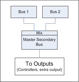 Master Secondary Bus 구조